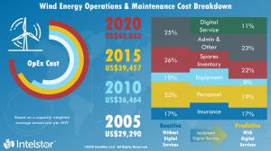 IntelStor Wind Energy O&M Cost Distribution