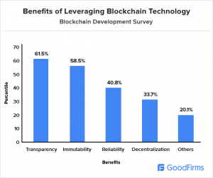 Benefits of Leveraging Blockchain Technology
