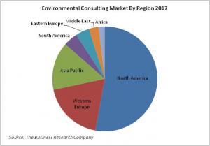 Environmental Consulting Market By Region 2017