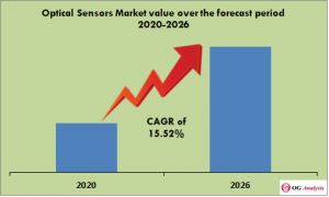 Optical Sensors Market