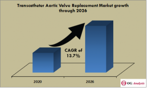 Transcatheter Aortic Valve Replacement Market