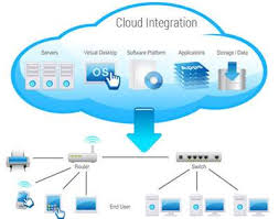 Cloud Integration Software Market