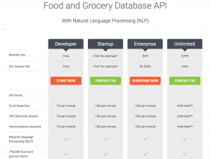 Unlimited use of the Food Database API is only $799 a month