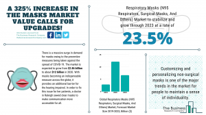 Global Respiratory Masks Market