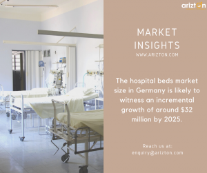 Hospital Beds Market Size