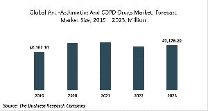 Anti-Asthmatics And COPD Drugs Market