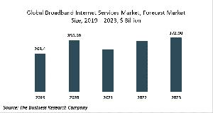 Broadband Internet Services Market Report