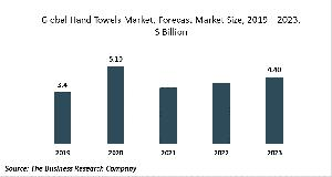 Hand Towels Market Report