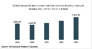 Hospitals And Outpatient Care Centers Market Report