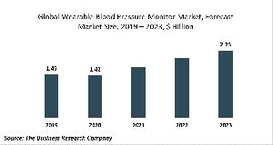 Wearable Blood Pressure Monitor Market Report
