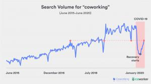 This is a chart that shows the search volume for the word 'coworking' from 2015 to present.