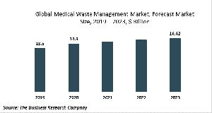 Medical Waste Management Market Report