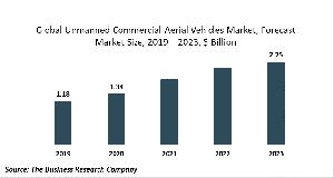 Unmanned Commercial Aerial Vehicles Market Report