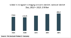 3D Diagnostic Imaging Services Market Report 2020: COVID-19 Growth And Change
