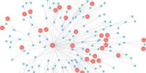 Graph Database Market Growth
