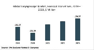 Laryngoscope Market Report 2020-30: Growth And Change
