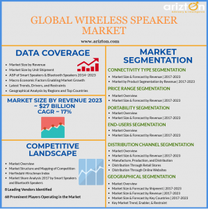Global Wireless Speaker Market Analysis, Industry Report 2023