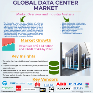 Global Data Center Market Overview, Key Insights, Market Growth 2023