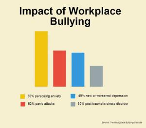 Impact of bullying at work statistics