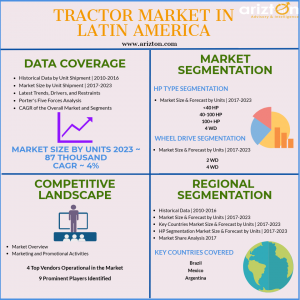 Tractor Market in Latin America, Market Analysis, Segments, Share
