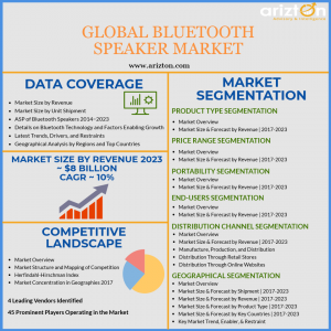 Global Bluetooth Speaker Market Analysis, Key Insights, Market Size 2023
