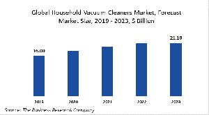 Global Household Vacuum Cleaners Market Report 2020