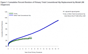 Trinity™ cup demonstrates a 0.3% Cumulative Percent Revision (CPR) rate for dislocation at 10 years compared to 0.6% for all other conventional THA