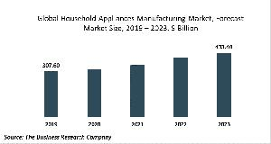 Household Appliances Manufacturing Market - By Type Of Appliance (Small lectrical Appliances, Household Cooking Appliances, Household Refrigerators And Home reezers, Household Laundry quipment And Other Major Household Appliances), By Distribution, By
