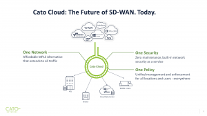 Cato Cloud: The Future of SD-WAN.Today