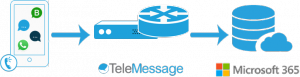 TeleMessage-Microsoft 365 Compliance Connector