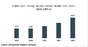 Gene Therapy Market Global Report 2020-30: Covid-19 Growth And Change