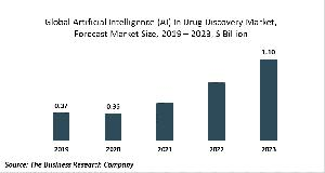 Artificial Intelligence (AI) In Drug Discovery Global Market Report 2020-30: COVID 19 Growth And Change