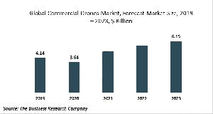 Commercial Drones Market Report 2020-30: Covid 19 Growth And Change