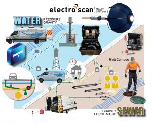 Electro Scan supports a comprehensive product library allowing its in-house and authorized contractors to assess pipe diameters ranging from 2 inches (50mm) to 72 inches (1800mm).