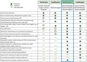 This chart illustrates the different categories of testing included in Verification, Qualification, Qualification+ and Certification Testing.