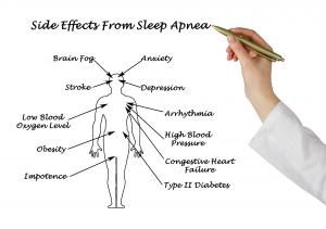 Sleep apnea can cause more severe health issues if left untreated.