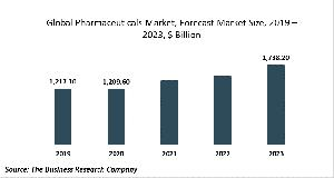 Pharmaceuticals Market – Global Forecast To 2030