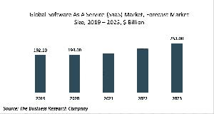 Software As A Service (SaaS) Market Report 2020-30: Covid 19 Impact And Recovery