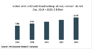 Stem Cell/Cord Blood Banking Market Report 2020-30: Covid 19 Growth And Change