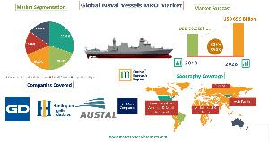 The Global Naval Vessels and Surface Combatants and related MRO Market 2018-2028