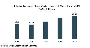 Autonomous Cars Market Global Report 2020-30: Covid 19 Growth And Change