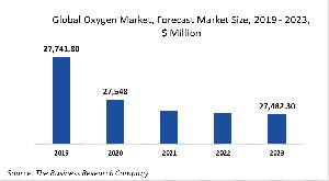 Oxygen Market Research: Covid 19 Implications And Growth - Opportunities And Strategies - Forecast To 2030
