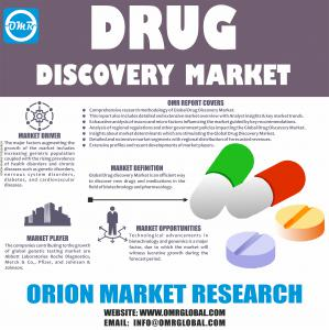 Global Drug Discovery Market Research By Orion Market Research