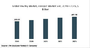 Poultry Market Report - Opportunities And Strategies - Forecast To 2030