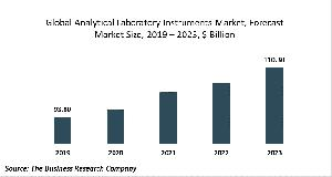 Analytical Laboratory Instruments Market Report Opportunities And Strategies