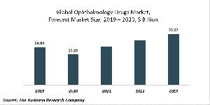 Ophthalmology Drugs Market Report - Opportunities And Strategies - Forecast To 2030