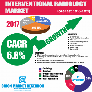 Global Interventional radiology Market Research by OMR