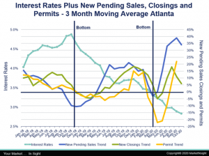 Interest Rates and Atlanta New Home Pending Sales