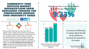 Community Food Services Market Report 2020-30: COVID 19 Growth And Change