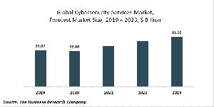 Cybersecurity Services Market Report 2020-30: Covid 19 Growth And Change